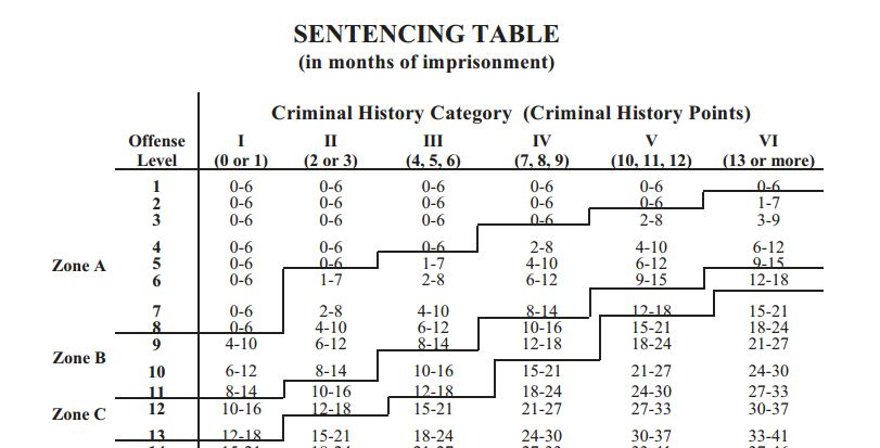 sentencing-guidelines-thumb